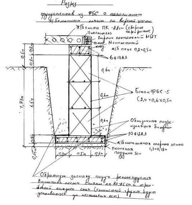 Залить фундамент плиту Раменский район
